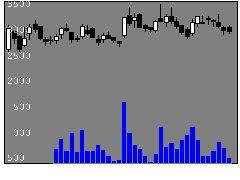 5726大阪チタの株価チャート