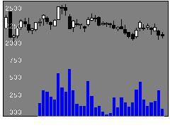 5727東邦チタニウムの株式チャート