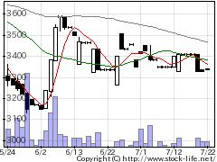 5729日本精鉱の株式チャート