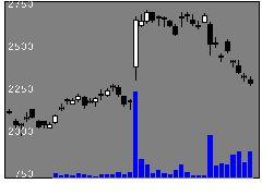 5741UACJの株価チャート