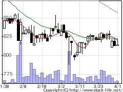 5742NICの株式チャート
