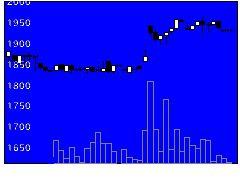 5753日本伸銅の株式チャート