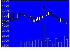 5757CKサンエツの株式チャート