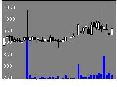 5781東邦金属の株式チャート
