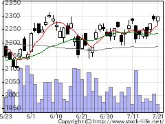 5801古河電気工業の株式チャート