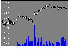 5802住友電気工業の株式チャート