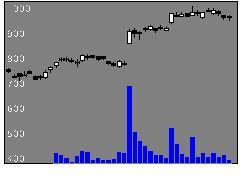 5803フジクラの株価チャート