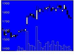 5805昭電線HDの株価チャート