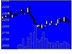 5807東京特殊電線の株価チャート