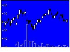 5809タツタ電線の株価チャート