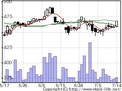 5816オーナンバの株価チャート