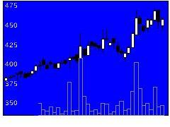 5817JMACSの株式チャート