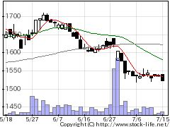 5819カナレ電気の株式チャート
