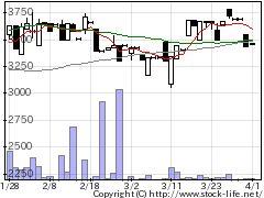 5820三ッ星の株価チャート