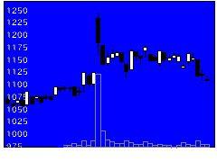 5821平河ヒューテックの株価チャート
