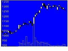 5851リョービの株価チャート