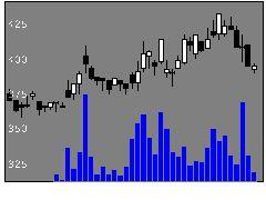 5852アーレスティの株価チャート