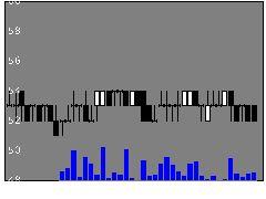 5856LIEHの株式チャート