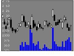 5857アサヒHDの株式チャート