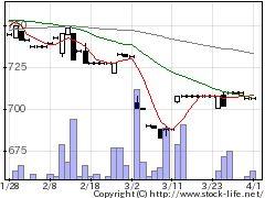 5900ダイケンの株式チャート