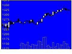 5902ホッカンHDの株式チャート