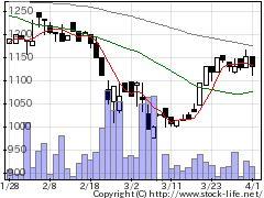 5903SHINPOの株価チャート