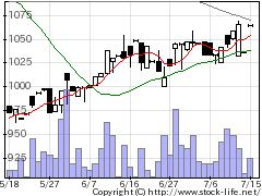 5905日本製罐の株価チャート