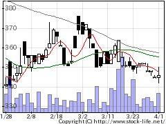 5906エムケー精工の株式チャート