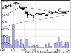 5907JFEコンテイナーの株価チャート