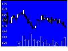 5909コロナの株式チャート