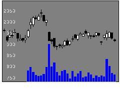 5911横河ブHDの株価チャート