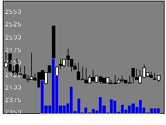 5923高田機の株式チャート
