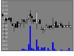 5928アルメタクスの株価チャート