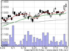 5929三和HDの株価チャート