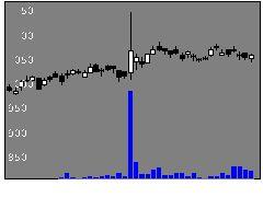 5930文化シヤタの株式チャート