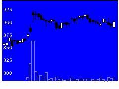 5933アルインコの株価チャート