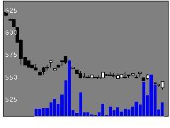 5936東洋シヤッターの株式チャート