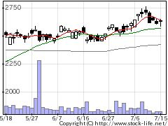5938LIXILグループの株式チャート