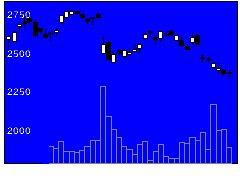 5938LIXILグの株価チャート