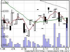 5939大谷工業の株価チャート