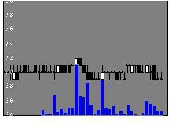 5940不二サッシの株式チャート