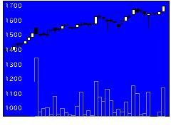 5941中西製作所の株価チャート