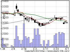 5945天竜製鋸の株価チャート