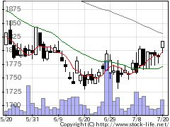 5946長府製の株価チャート