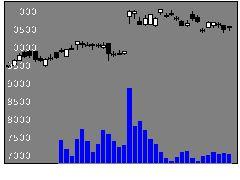 5947リンナイの株式チャート