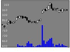 5949ユニプレスの株価チャート