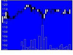 5950パワーファスの株価チャート