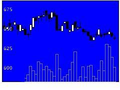 5951ダイニチ工業の株価チャート
