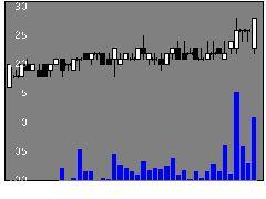 5952アマテイの株価チャート