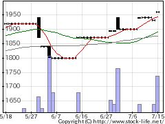 5953昭和鉄の株式チャート